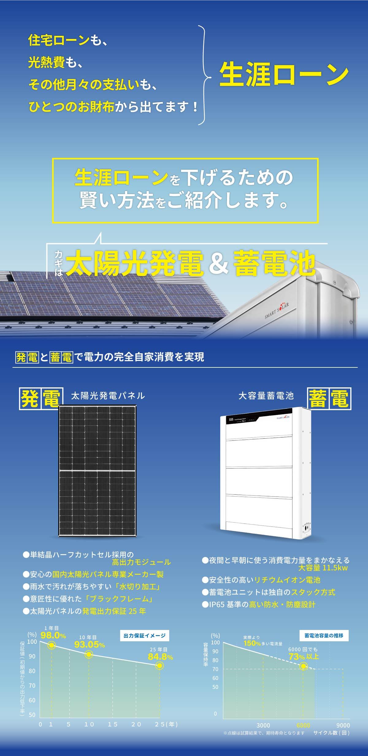 美都住販 蓄電池 太陽光 スマートソーラー 住宅ローンも、光熱費も、その他月々の支払いも、ひとつのお財布から出てます!生涯ローンを下げるための賢い方法をご紹介します。カギは太陽光発電&蓄電池 発電と蓄電で電力の完全自家消費を実現 太陽光発電パネル●単結晶ハーフカットセル採用の高出力モジュール●安心の国内太陽光パネル専業メーカー製●雨水で汚れが落ちやすい「水切り加工」●意匠性に優れた「ブラックフレーム」●太陽光パネルの発電出力保証25年 大容量蓄電池●夜間と早朝に使う消費電力量をまかなえる大容量11.5kw●安全性の高いリチウムイオン電池●蓄電池ユニットは独自のスタック方式●IP65基準の高い防水・防塵設計