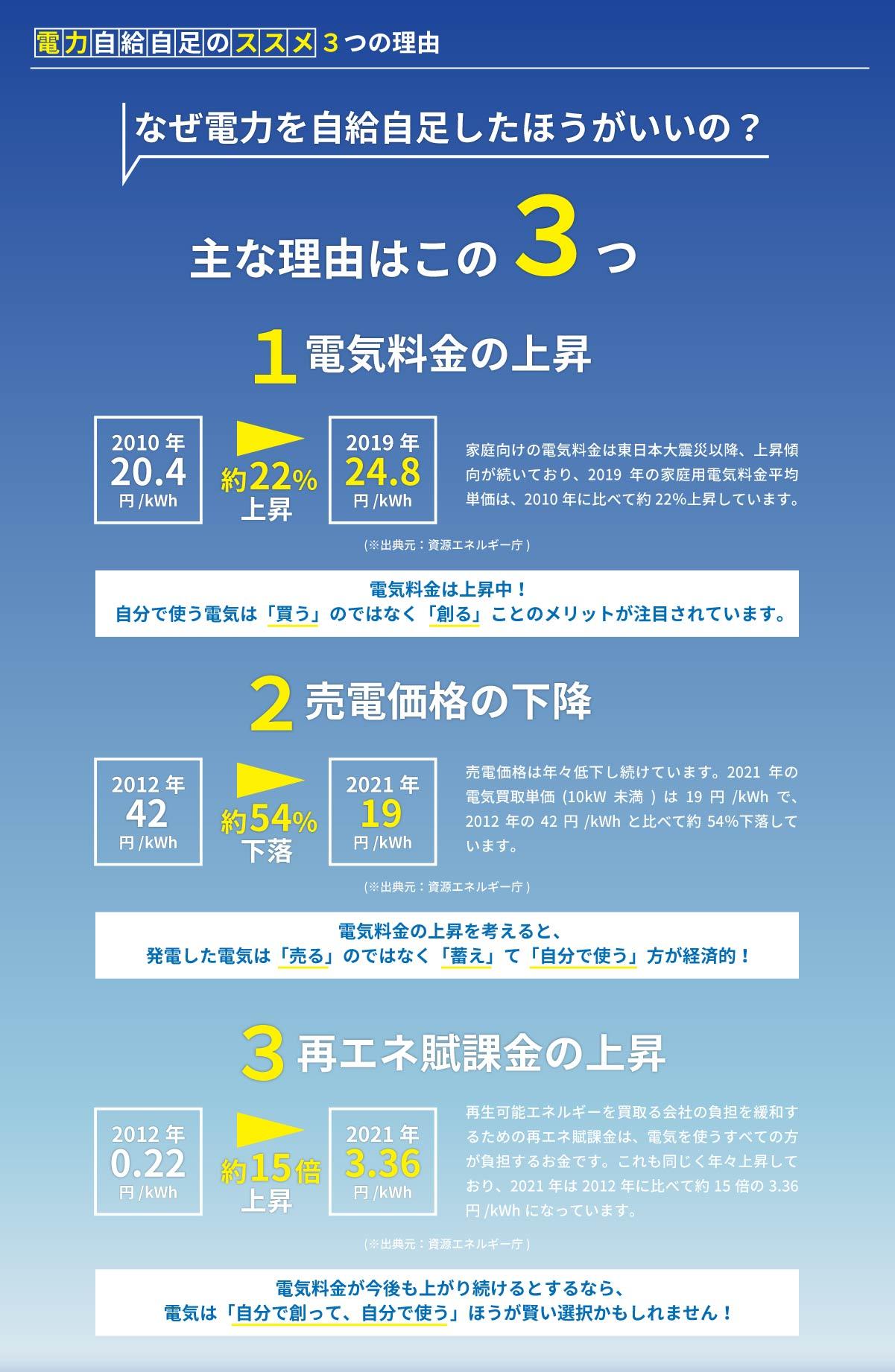 美都住販 蓄電池 太陽光 スマートソーラー 電力自給自足のススメ3つの理由 なぜ電力を自給自足したほうがいいの?主な理由はこの3つ1電気料金の上昇2010 年20.4円/kWh2019 年24.8円/kWh約22%上昇家庭向けの電気料金は東日本大震災以降、上昇傾向が続いており、2019 年の家庭用電気料金平均単価は、2010 年に比べて約22%上昇しています。電気料金は上昇中!自分で使う電気は「買う」のではなく「創る」ことのメリットが注目されています。(※出典元:資源エネルギー庁)2売電価格の下降2012 年42円/kWh2021 年19円/kWh約54%下落売電価格は年々低下し続けています。2021 年の電気買取単価(10kW 未満) は19 円/kWh で、2012 年の42 円/kWh と比べて約54%下落しています。電気料金の上昇を考えると、発電した電気は「売る」のではなく「蓄え」て「自分で使う」方が経済的!(※出典元:資源エネルギー庁)3再エネ賦課金の上昇2012 年0.22円/kWh2021 年3.36円/kWh約15倍上昇再生可能エネルギーを買取る会社の負担を緩和するための再エネ賦課金は、電気を使うすべての方が負担するお金です。これも同じく年々上昇しており、2021 年は2012 年に比べて約15 倍の3.36円/kWh になっています。電気料金が今後も上がり続けるとするなら、電気は「自分で創って、自分で使う」ほうが賢い選択かもしれません!